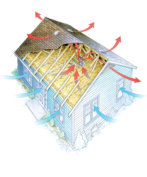 Architectural drawings for Attic air circulation